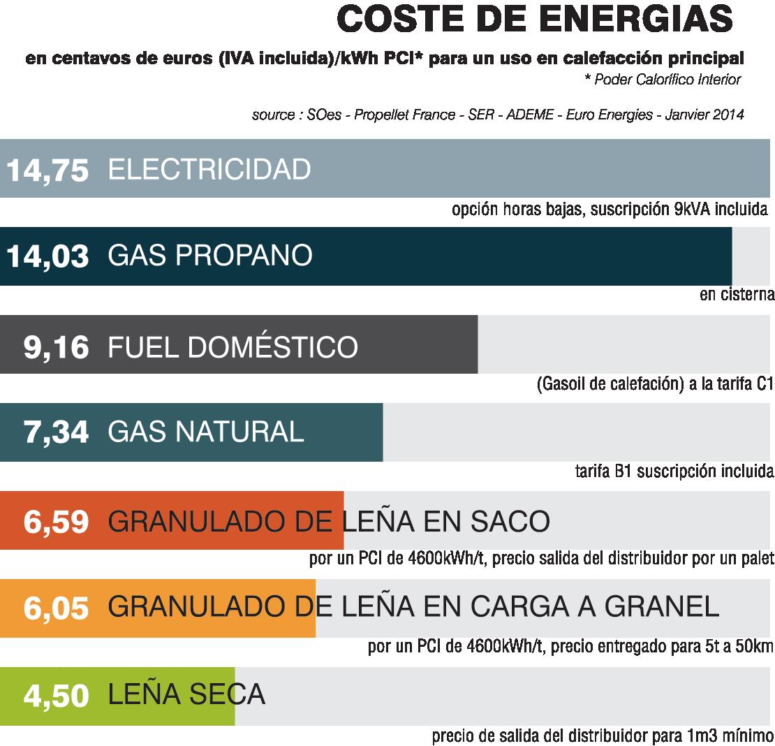 coste-de-energias-axis-chimeneas