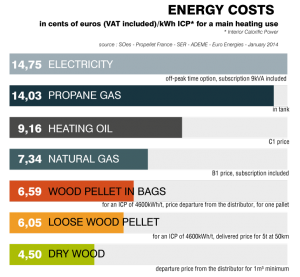energy-costs-axis-fireplace