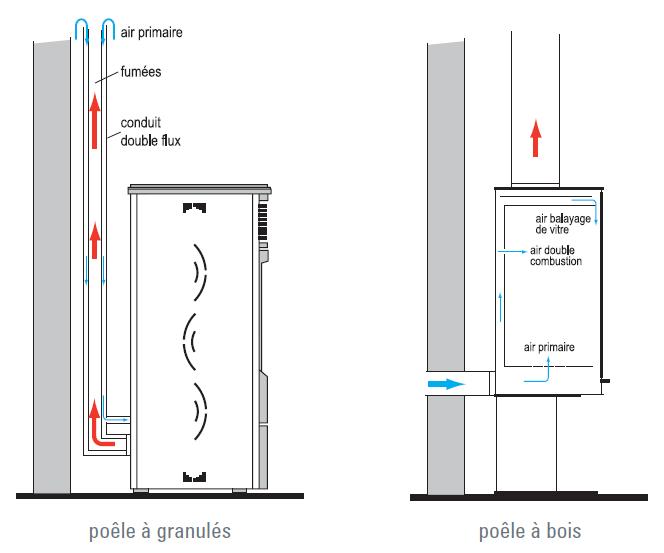 poeles-pellets-moderne-artense-schemas